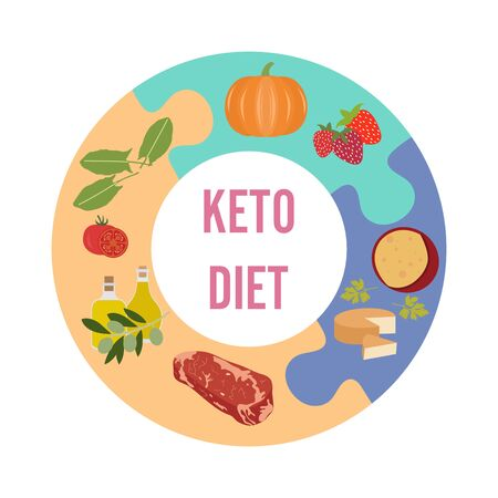 Vector illustration Keto-based foods. Allowed foods on a keto diet. Healthy lifestyle, proper nutrition. Fats, proteins, low carbs ketogenic diet food. Design for app, websites, print, presentation.  イラスト・ベクター素材