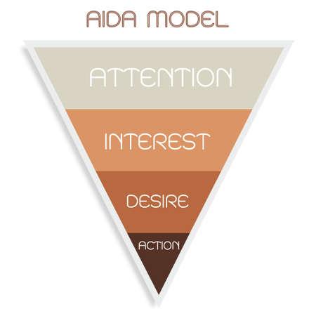 Concepts commerciaux, entonnoir d'illustration du modèle AIDA avec 4 étapes d'un entonnoir de vente en attention, intérêt, désir et action. L'un des principes de la Fondation en marketing et publicité. Vecteurs