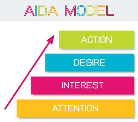 Concepts commerciaux, élément d'illustration du modèle AIDA avec 4 étapes d'un entonnoir de vente dans l'attention, l'intérêt, le désir et l'action. L'un des principes fondamentaux du marketing et de la publicité. Vecteurs