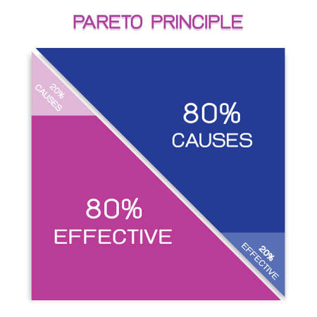 Business Concepts, Pareto Principle, Law of The Vital Few or 8020 Rule and Principle of Factor Sparsity. 80 Percentage of The Effects Come From 20 Percentage of The Causes. Ilustrace