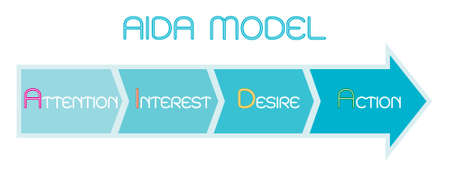 Business Concepts, Illustration Element of AIDA Model with 4 Stages of A Sales Funnel in Attention, Interest, Desire and Action. One of The Foundation Principles in Marketing and Advertising.