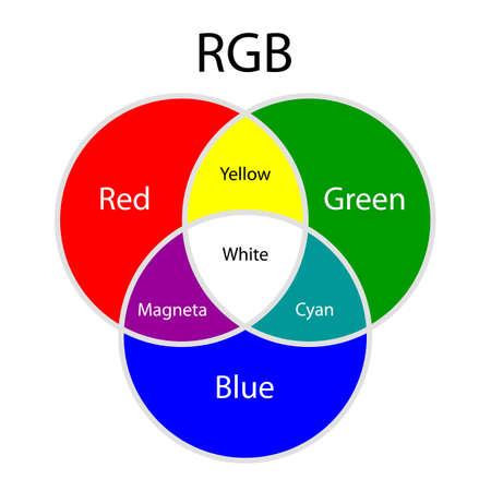 Rgb additieve kleuren model Stock Illustratie