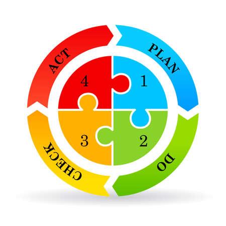 plan do check act: Cycle diagram plan do check act