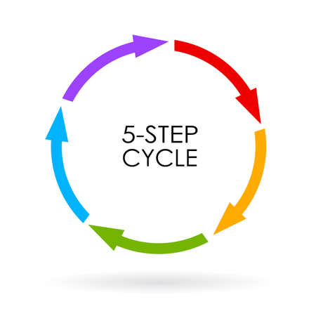 business process lifecycle: 5 step arrows cycle diagram