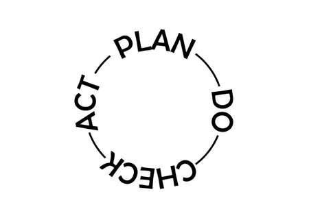 Overview of the plan, do, check, act quality control management method used in businesses to increase quality of products and services. Illusztráció