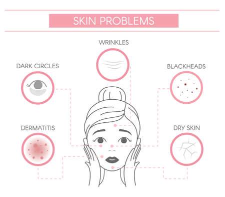 Skin problems, dermatitis, dark circles, wrinkles, blackheads, dry skin. Line vector elements on a white background.