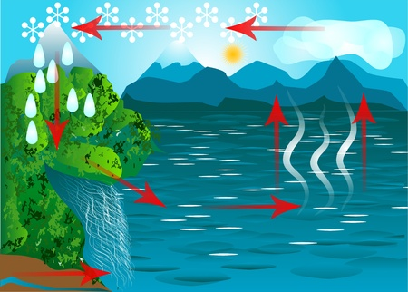 cascade mountains: water cycle. schematic representation of the water cycle in nature