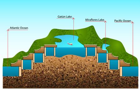 panama canal. construction of locks and level Illusztráció