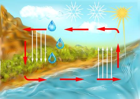 Ciclo dell'acqua. rappresentazione schematica del ciclo dell'acqua in natura Archivio Fotografico - 94188675