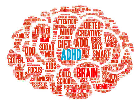 sensitivity: ADHD Brain word cloud on a white background.