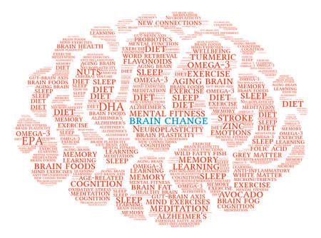 Cambio cerebro cerebro nube de palabras sobre un fondo blanco.