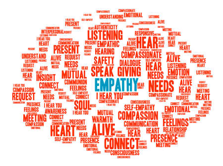 interpersonal: Empathy Brain word cloud on a white background.