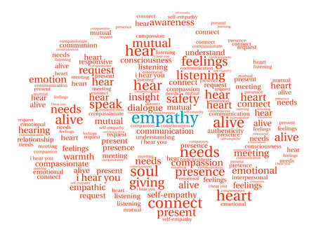 compassionate: Empathy Brain word cloud on a white background.