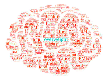 Overweight Brain word cloud on a white background.
