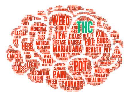 autoimmune: THC word cloud on a white background.