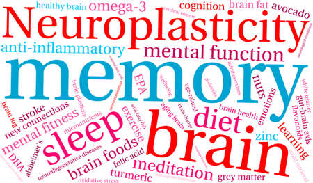Memory word cloud on a white background. Ilustracja
