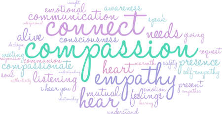 interpersonal: Compassion word cloud on a white background.