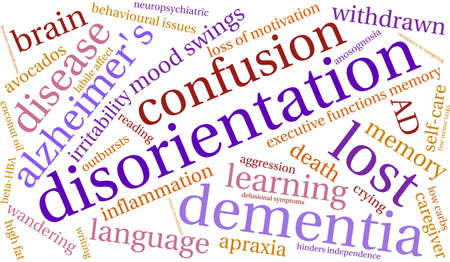 delusional: Disorientation word cloud on a white background.