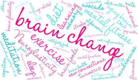 Brain Change word cloud on a white background.