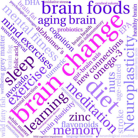 impairment: Brain Change word cloud on a white background.