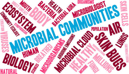 Microbial Communities word cloud on a white background.
