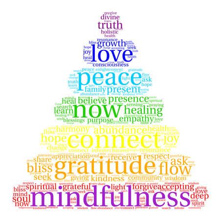 Nuage de mot Mindfulness sur un fond blanc.