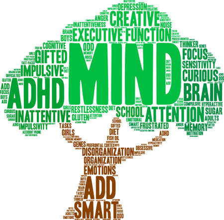Mind ADHD word cloud on a white background.