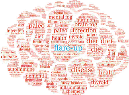 Flare-Up word cloud on a white background.
