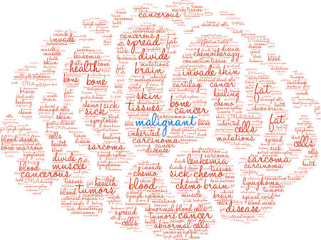 Malignant word cloud on a white background.