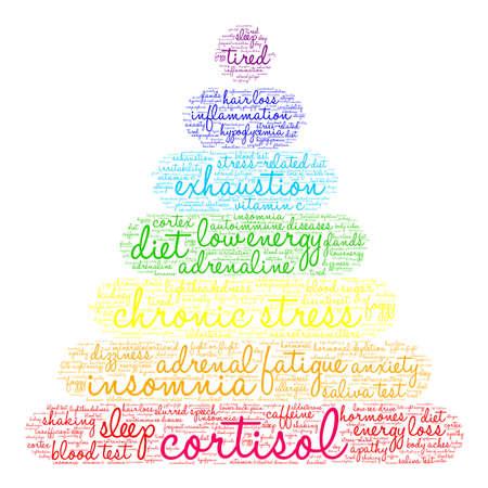 Nuage de mots cortisol sur fond blanc.