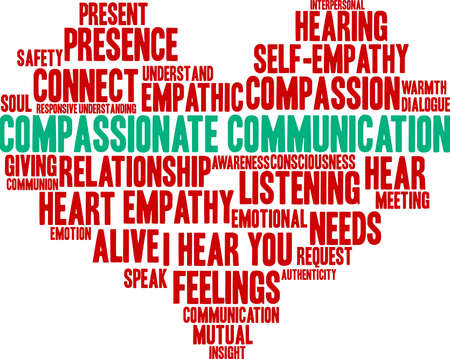 Compassionate Communication word cloud on a white background. Çizim