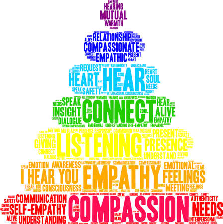 Compassion Brain word cloud on a white background. Stock Illustratie