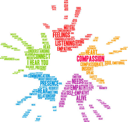 Compassion Brain word cloud on a white background. Stockfoto - 130731646