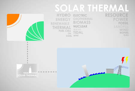 hydro electric: solar thermal energy