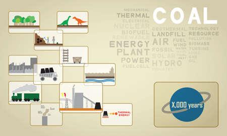 thermal power plant: carb?n