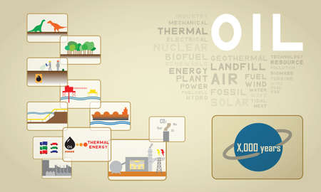 thermal power plant: potencia petrolera