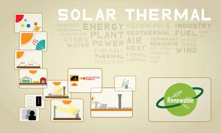 thermal:  solar thermal