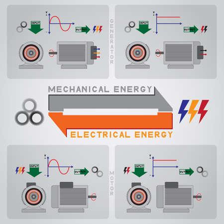 генератор: двигатель и генератор