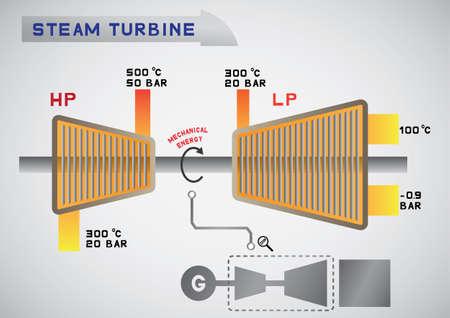 turbina de vapor: turbina de vapor
