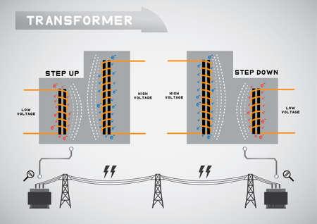 transformer system