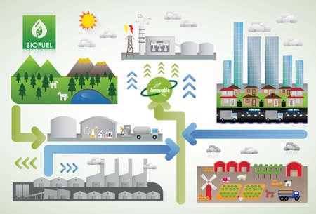 bio fuel energy