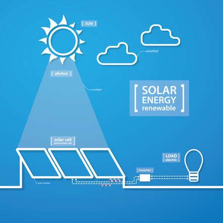solar cell: solar cell energy