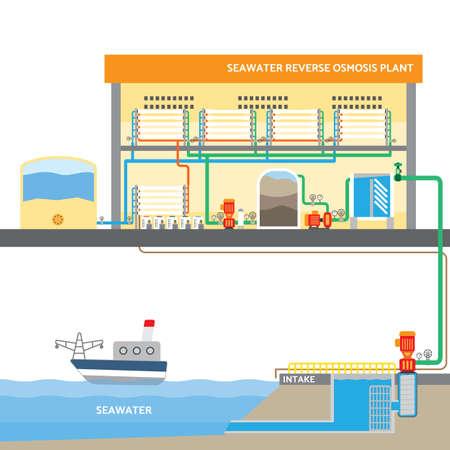 海水逆浸透システム、水プラント