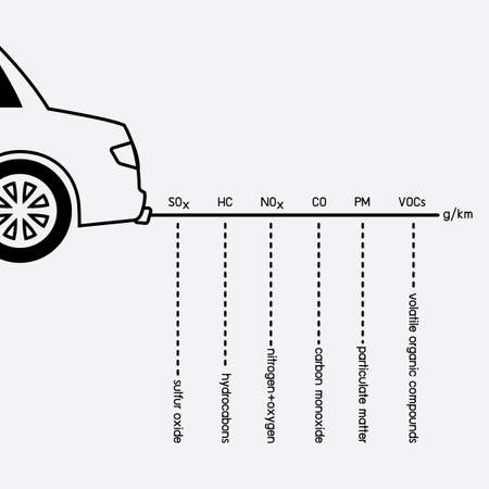 hydrocarbons: Car exhaust and smoke emission