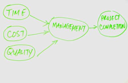 project management diagram photo