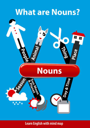Learn English. What are Nouns. Vector