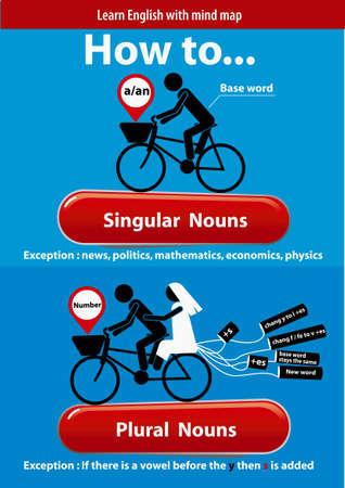 singular: Learn English. Singular and Plural Nouns