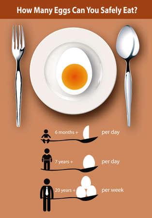 niño preescolar: información gráfica sobre ¿Cuántos huevos se puede comer sin peligro