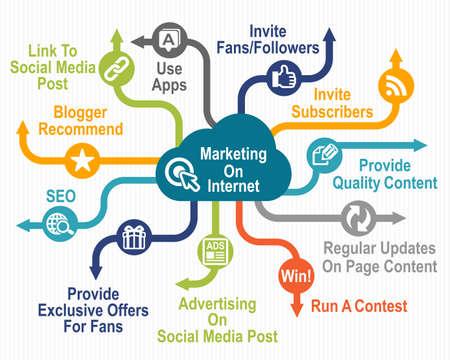 インターネット上のマーケティング