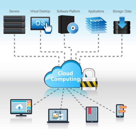 Cloud Computing-Konzept Lizenzfreie Bilder